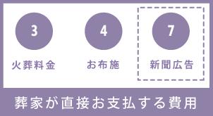 3.火葬料金 4.お布施 7.新聞広告 葬家が直接お支払する費用
