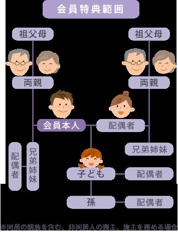 member_area
